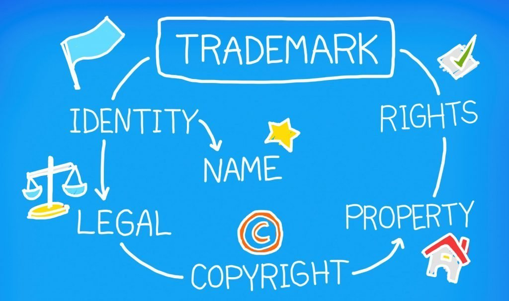 Trademark or Copyright infographic